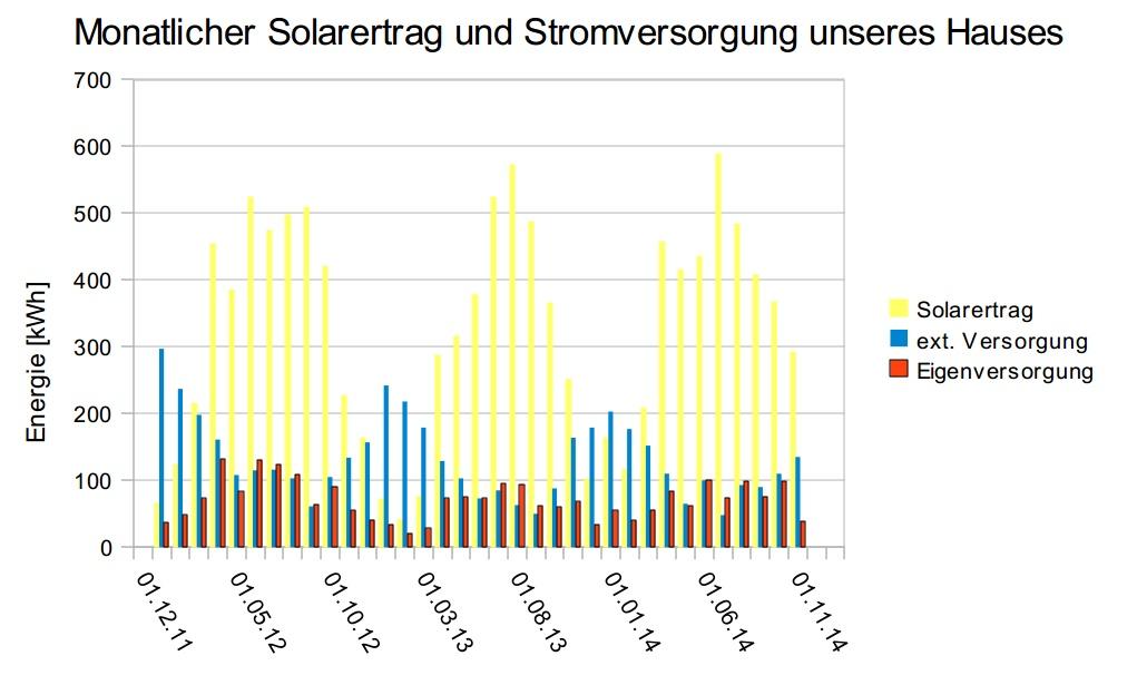 Solarertrag und Stromversorgung KKW20